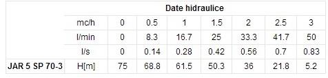 date-hidraulice-1490694198.jpg